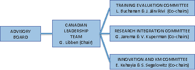 Organizational structure of Words in the World. The Advisory Board oversees the Canadian Leadership Team (G. Libben, Chair). There are three subcommittees: The Training Evaluation Committee, The Research Integration Committee, and the Innovation & Knowledge Mobilization Committee.